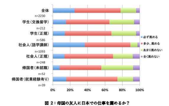 母国の友人に日本での仕事を薦めるか?