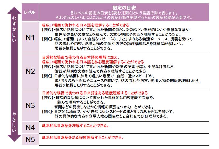 日本語能力検定試験の認定目安表