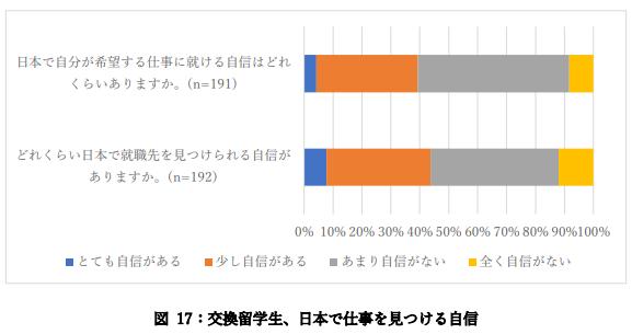 交換留学生、日本で仕事を見つける自信