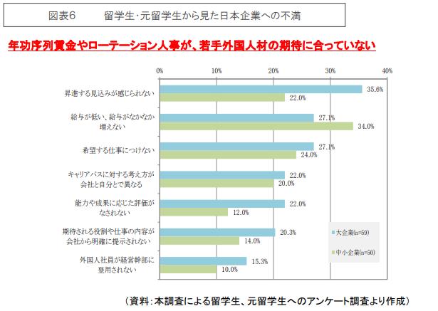 留学生・元留学生から見た日本企業への不満